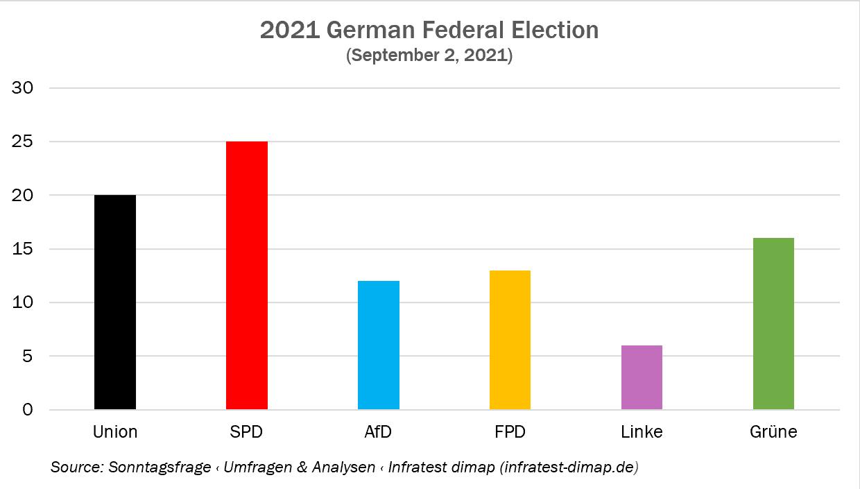 German Elections Bar Graph - September 2021