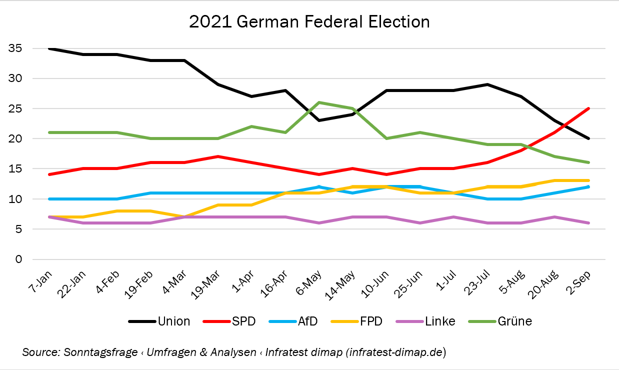 German Elections Line Graph on Trends                     January 2021 - September 2021
